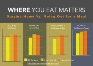 where-you-eat-matters