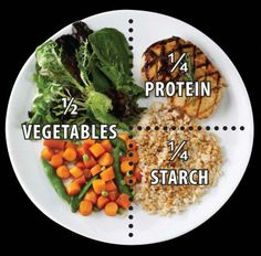 Correct portion size and proper amount of the different food groups